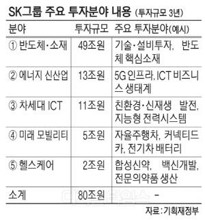 """김동연 """"대기업이 혁신성장 축""""… 최태원 """"80조 투자"""" 통큰 화답"""